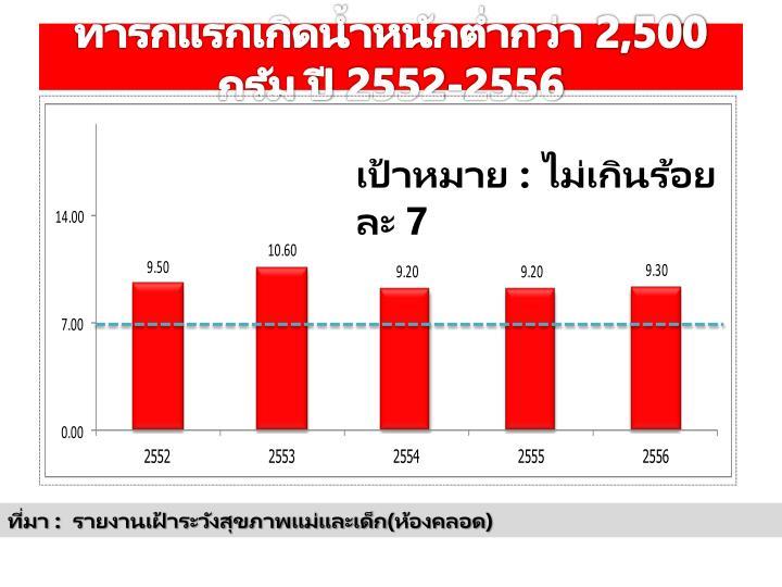 ทารกแรกเกิดน้ำหนักต่ำกว่า 2,500 กรัม ปี 2552-2556