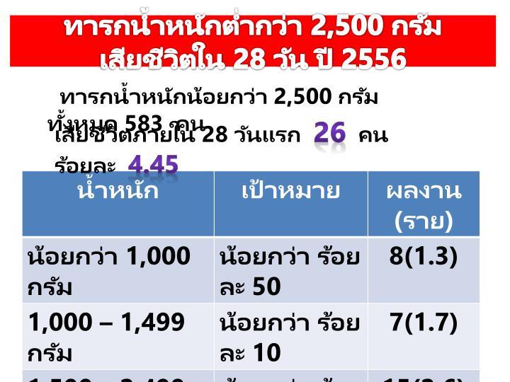 ทารกน้ำหนักต่ำกว่า 2,500 กรัม เสียชีวิตใน 28 วัน ปี 2556