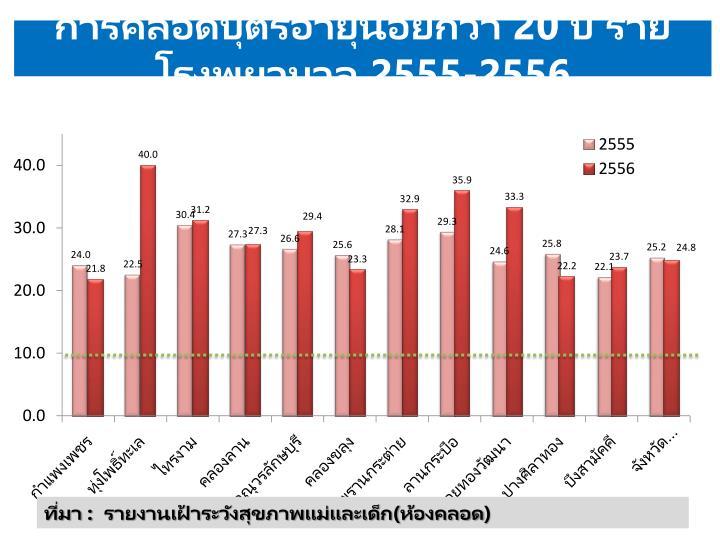 การคลอดบุตรอายุน้อยกว่า 20 ปี รายโรงพยาบาล 2555-2556
