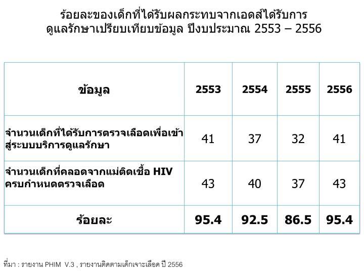ร้อยละของเด็กที่ได้รับผลกระทบจากเอดส์ได้รับการ
