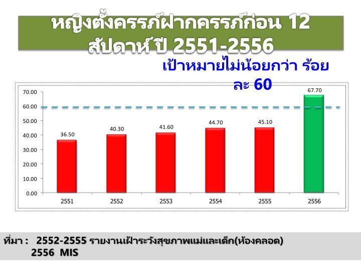 หญิงตั้งครรภ์ฝากครรภ์ก่อน 12 สัปดาห์ ปี 2551-2556