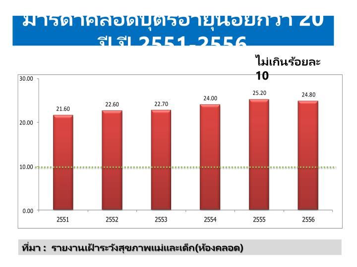 มารดาคลอดบุตรอายุน้อยกว่า 20 ปี ปี 2551-2556