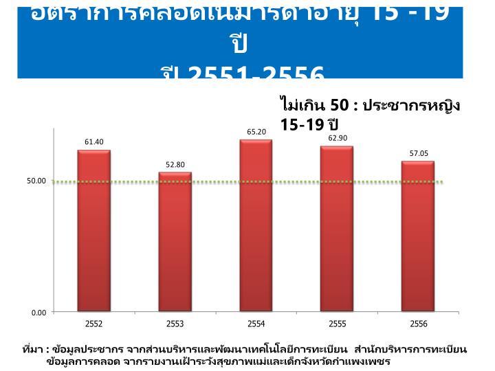 อัตราการคลอดในมารดาอายุ 15 -19 ปี