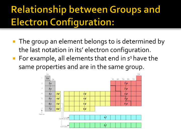 Relationship between Groups and Electron Configuration: