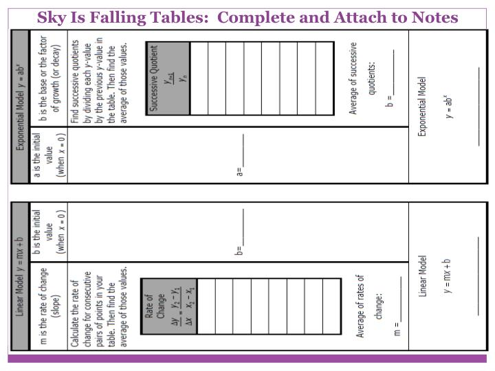 Sky Is Falling Tables:  Complete and Attach to Notes
