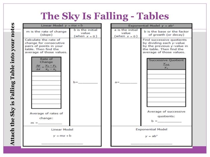 The Sky Is Falling - Tables