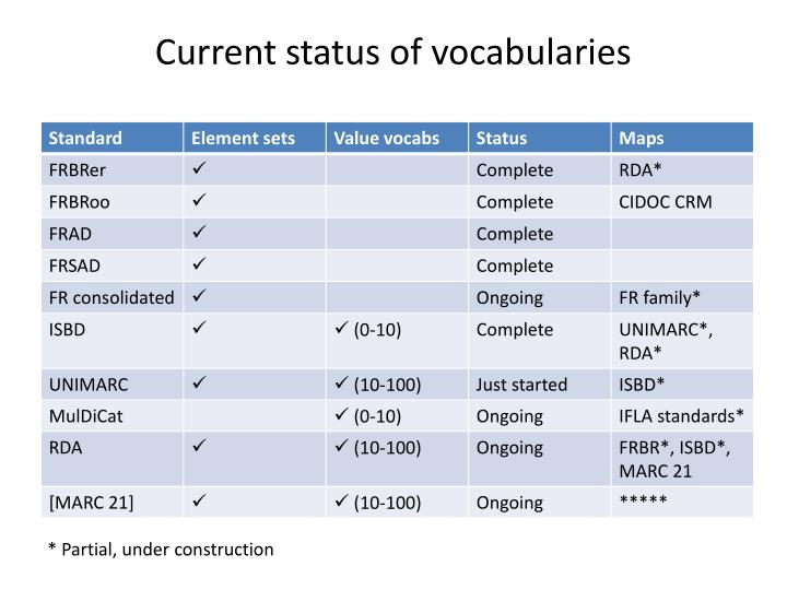 Current status of vocabularies