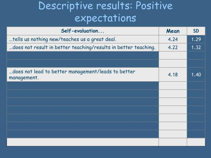Descriptive results: Positive expectations