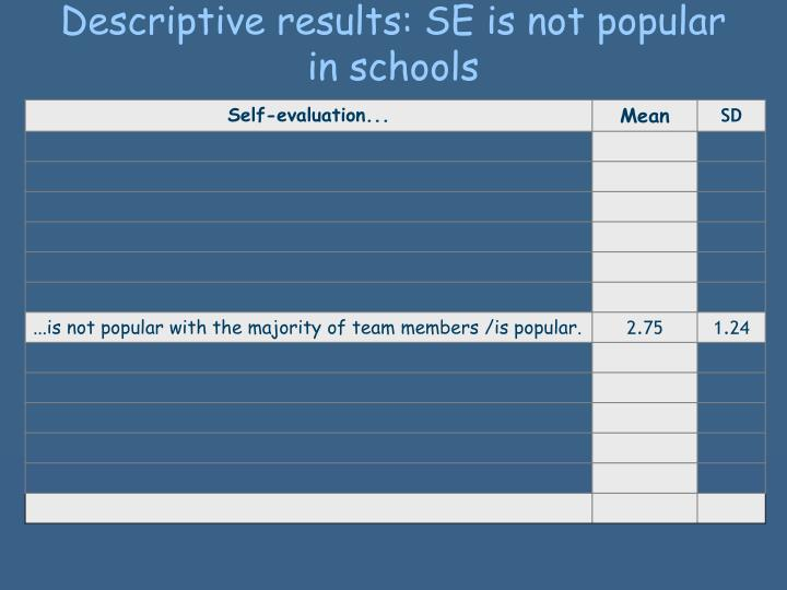 Descriptive results: SE is not popular in schools