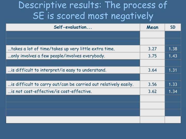 Descriptive results: The process of SE is scored
