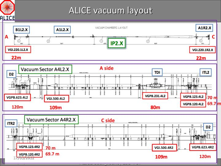 ALICE vacuum layout