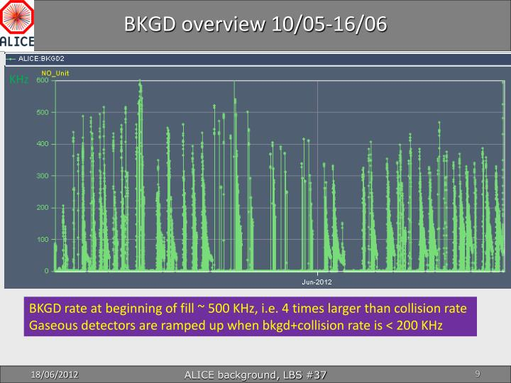 BKGD overview 10/05-16/06