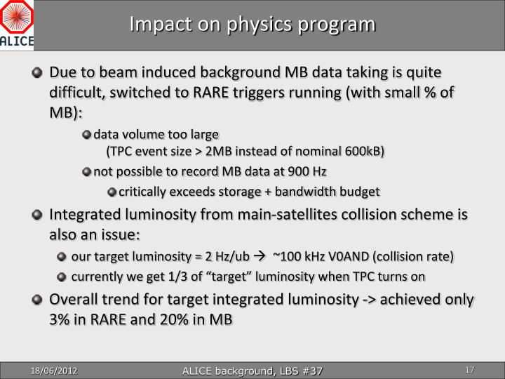 Impact on physics program