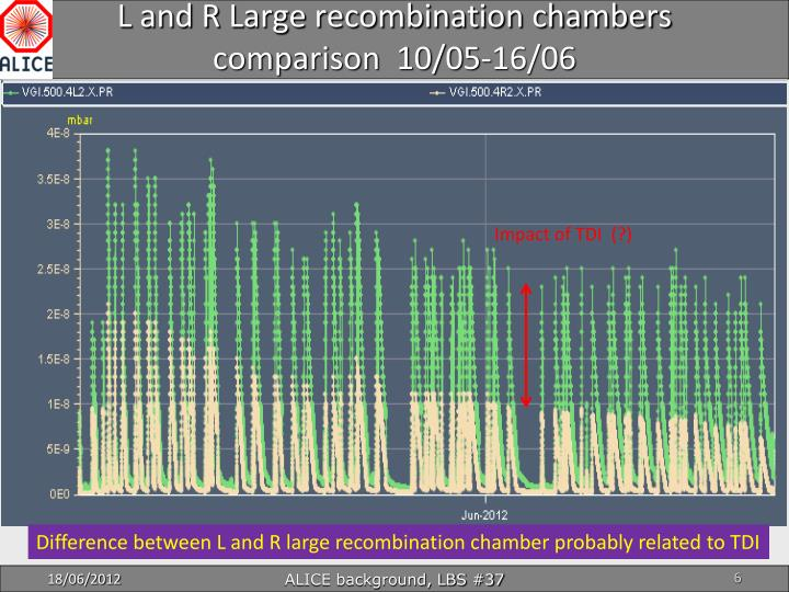 L and R Large recombination chambers comparison  10/05-16/06