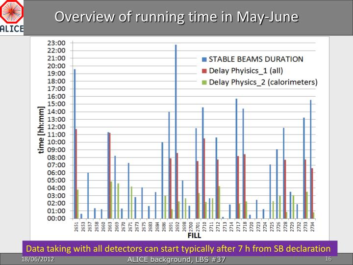 Overview of running time in May-June