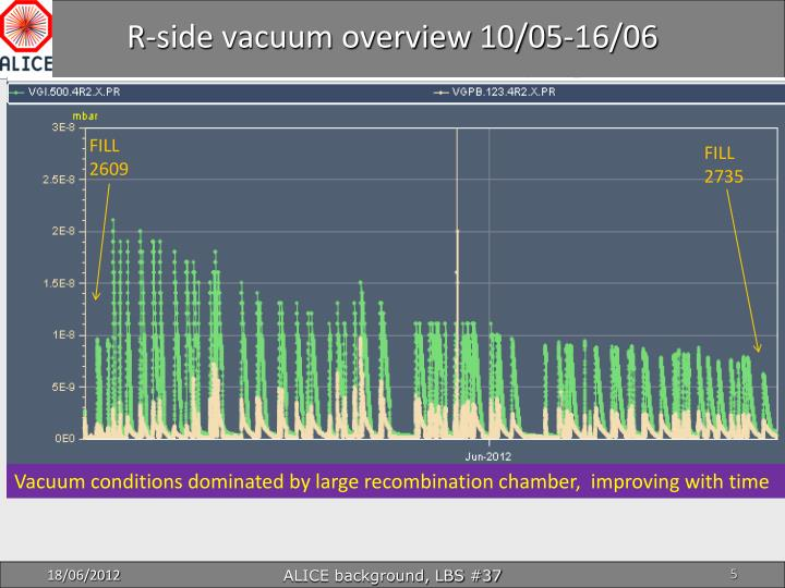 R-side vacuum overview 10/05-16/06