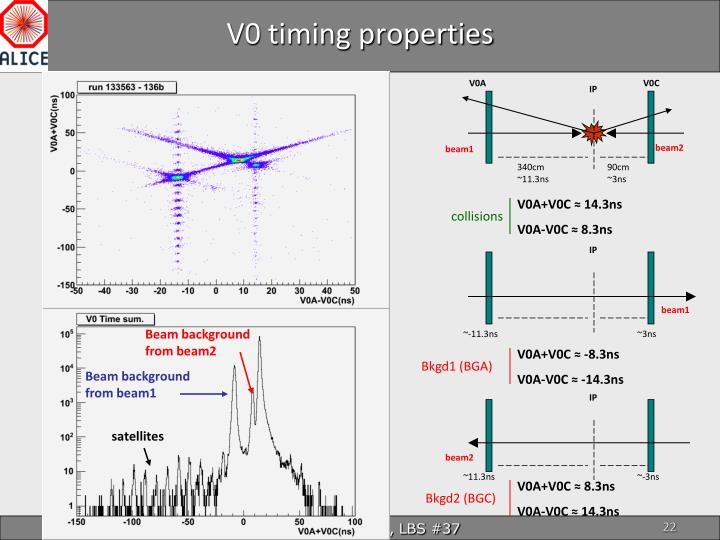 V0 timing properties