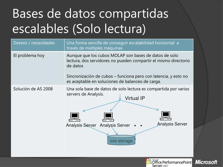 Bases de datos compartidas escalables (Solo lectura)