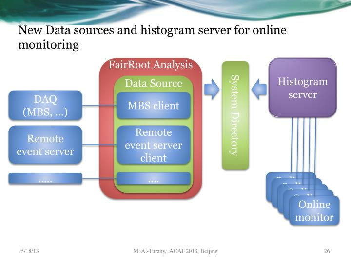 New Data sources and histogram server for online monitoring