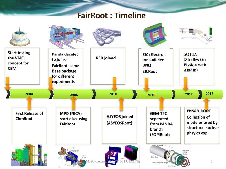 FairRoot