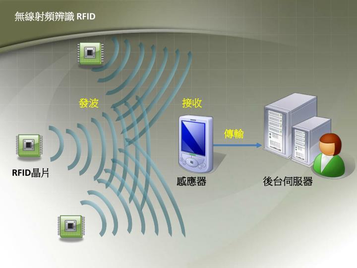 無線射頻辨識