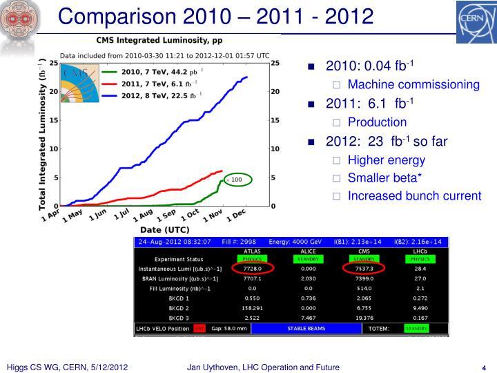 Comparison 2010 – 2011 - 2012