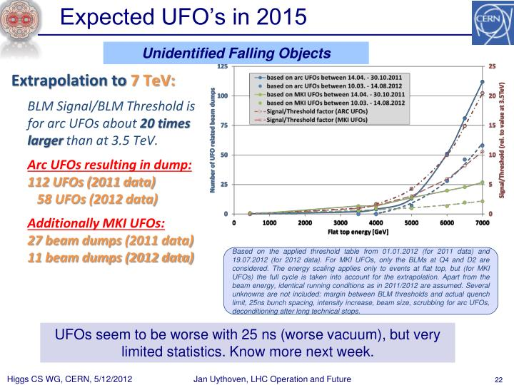 Expected UFO's in 2015