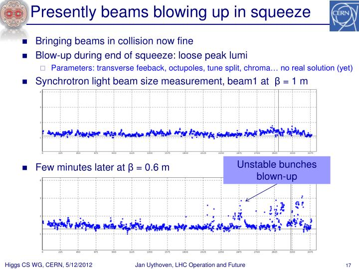 Presently beams blowing up in squeeze