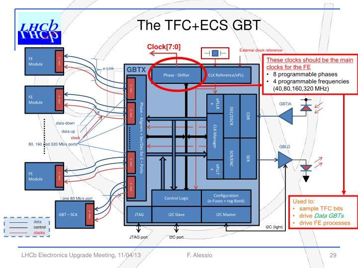 The TFC+ECS GBT
