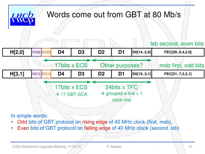 Words come out from GBT at 80 Mb/s
