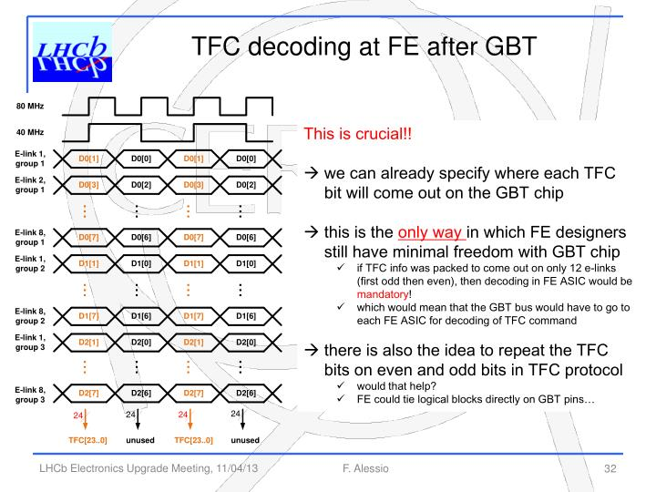 TFC decoding at FE after GBT