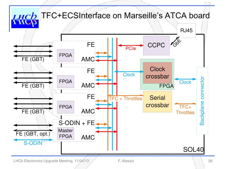 TFC+ECSInterface on