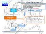 the s tfc system at a glance