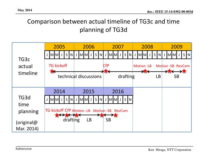 Comparison between actual timeline of TG3c and time planning of TG3d