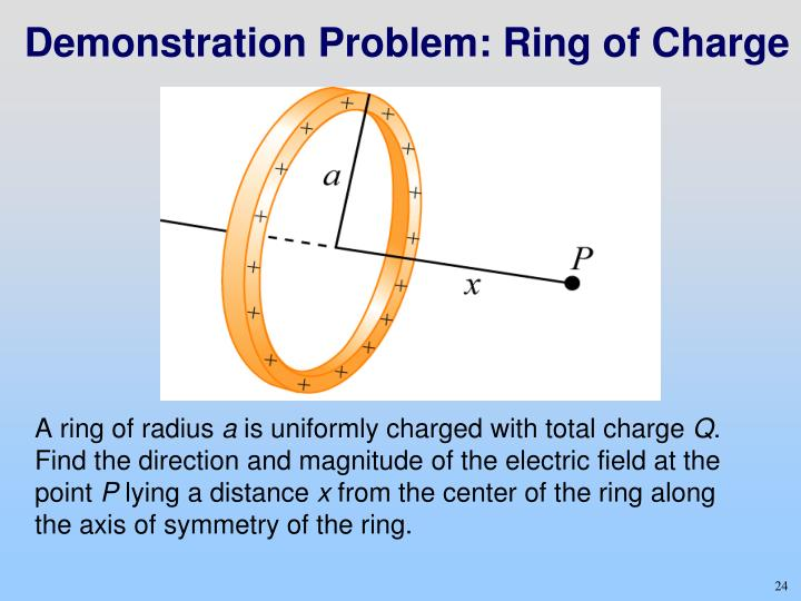 Demonstration Problem: Ring of Charge