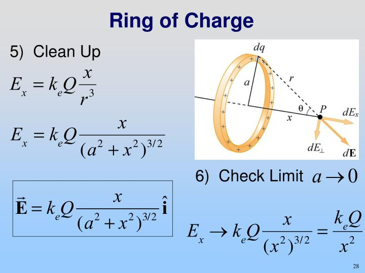 Ring of Charge