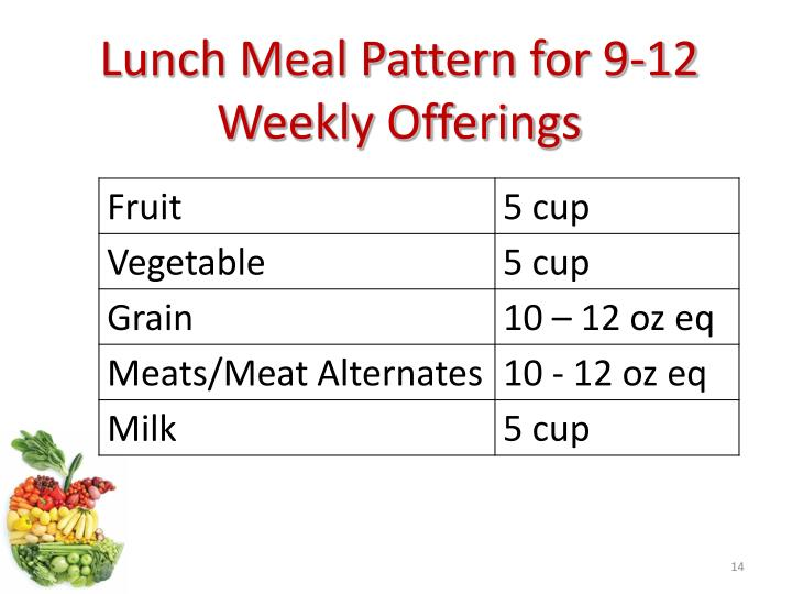 Lunch Meal Pattern for 9-12 Weekly Offerings