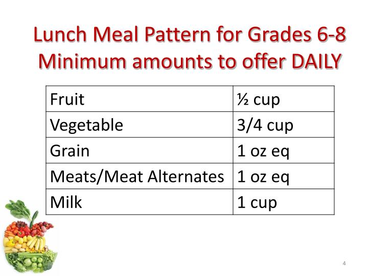 Lunch Meal Pattern for Grades 6-8