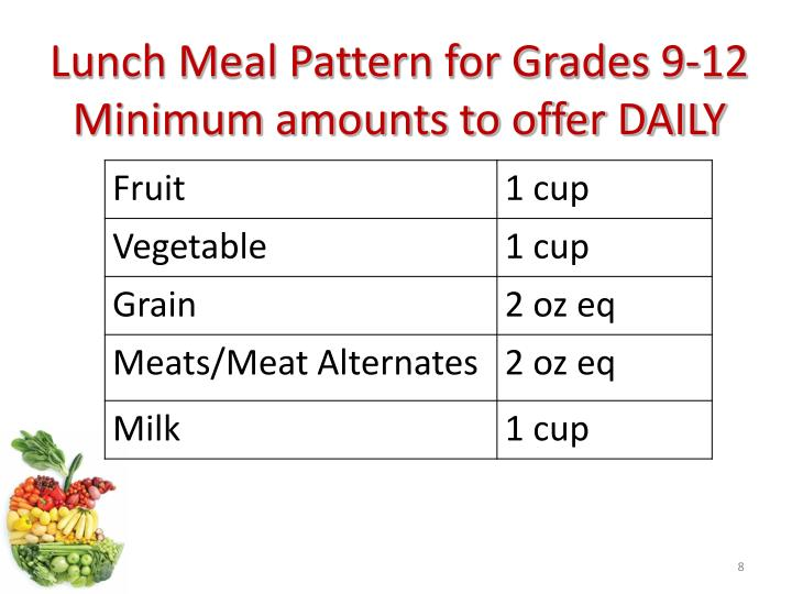 Lunch Meal Pattern for Grades 9-12