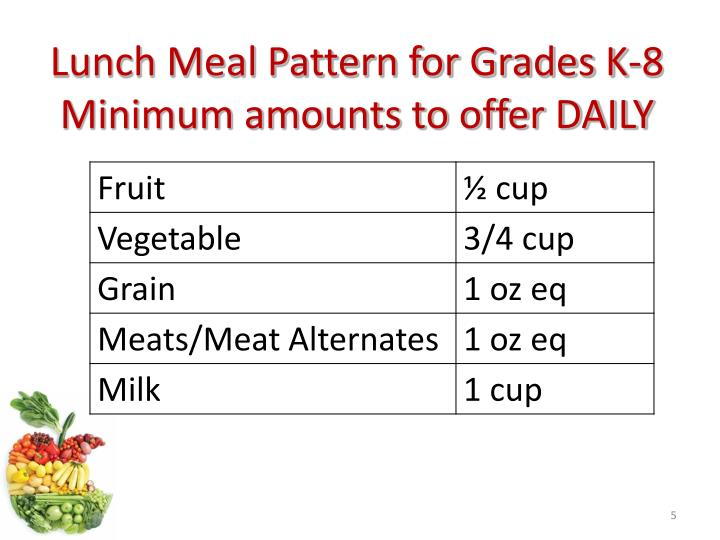 Lunch Meal Pattern for Grades K-8