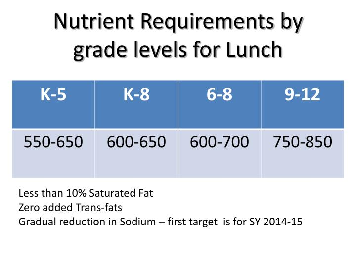 Nutrient Requirements by