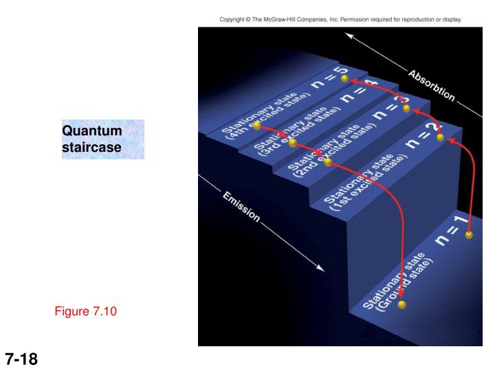 Quantum staircase