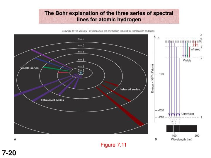 The Bohr explanation of the three series of spectral lines for atomic hydrogen