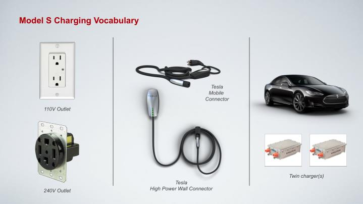 Model S Charging Vocabulary