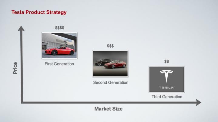 Tesla Product Strategy