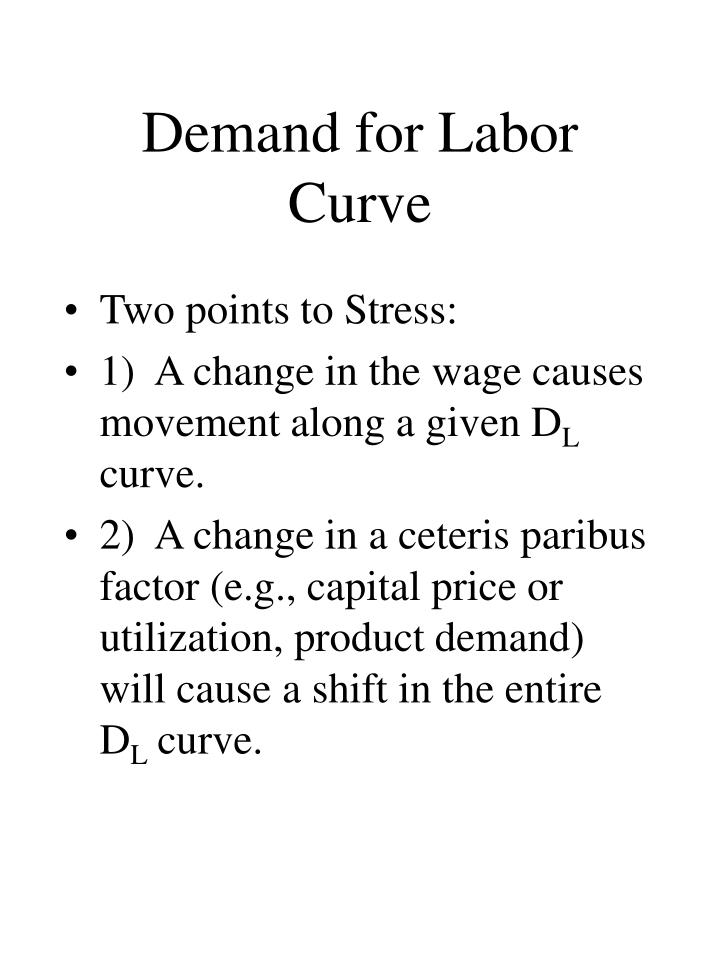 Demand for Labor Curve