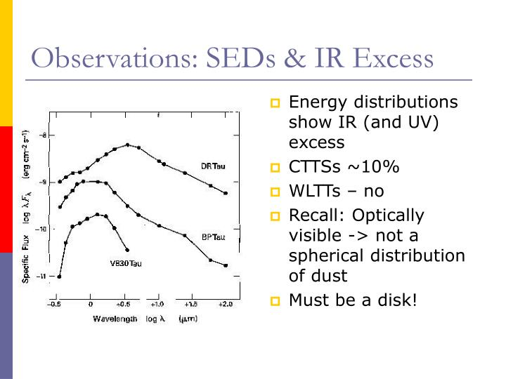 Observations: SEDs & IR Excess