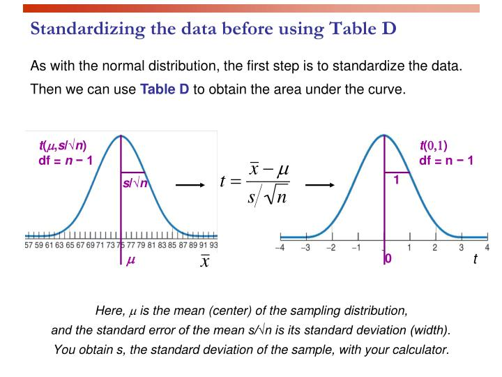 Standardizing the data before using table d