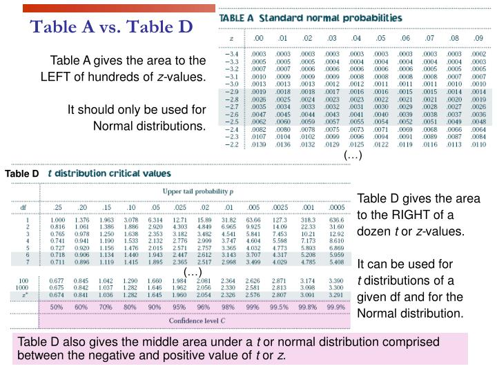 Table D gives the area to the RIGHT of a dozen