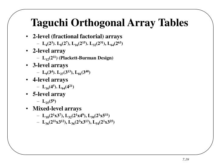 Taguchi Orthogonal Array Tables